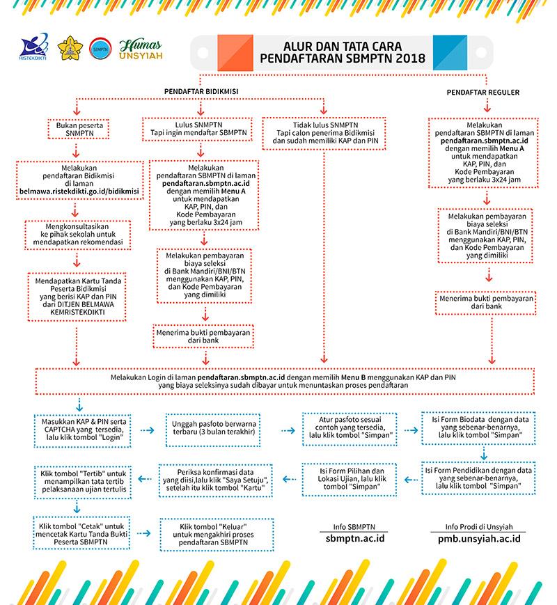 Alur Dan Tata Cara Pendaftaran Sbmptn 2018 Universitas Syiah Kuala