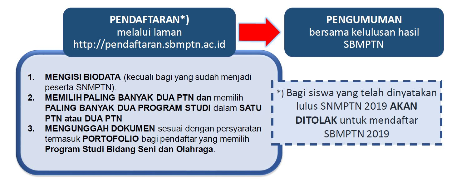 Tata Cara Pendaftaran Snmptn Dan Sbmptn 2019 Universitas Syiah Kuala